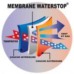 Technologie Waterstop® zeus ou polaire