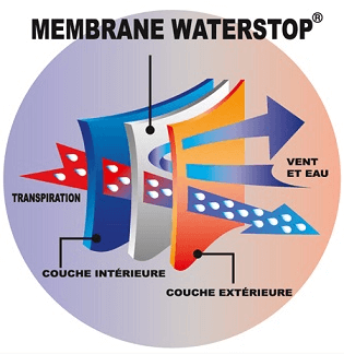 Technologie Waterstop® zeus ou polaire