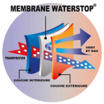 Technologie Waterstop® light